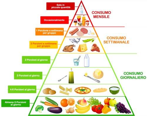 gruppi alimentari nella dieta dissociata